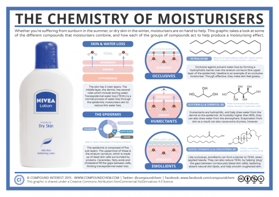 Science of moisturiser and how they work