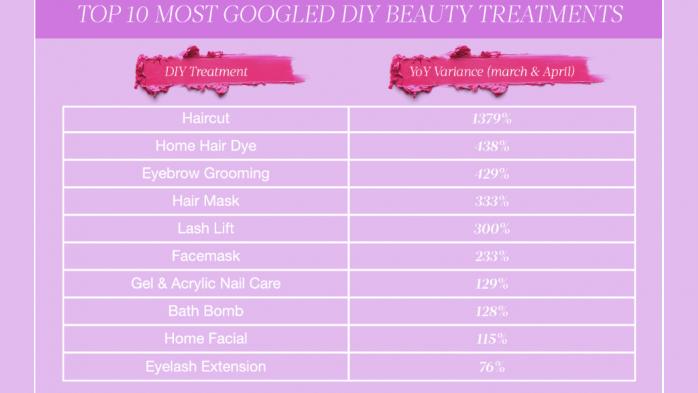 DIY beauty treatments Google searches