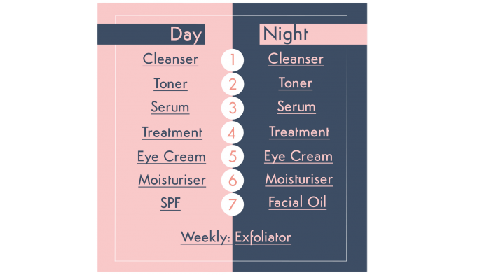 Skincare order final